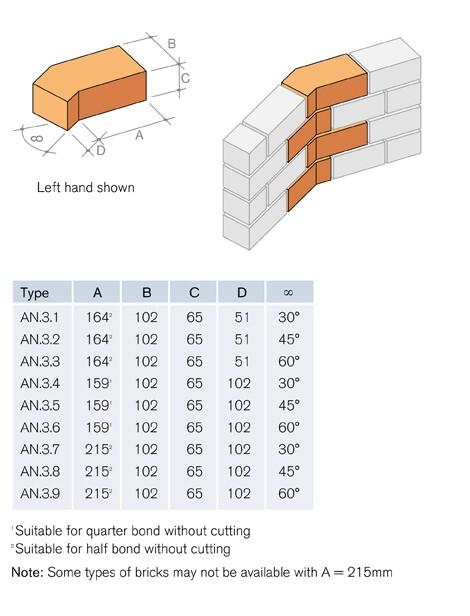 AN3 Internal Angle