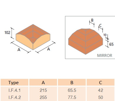 IF4 Faceted Capping Return