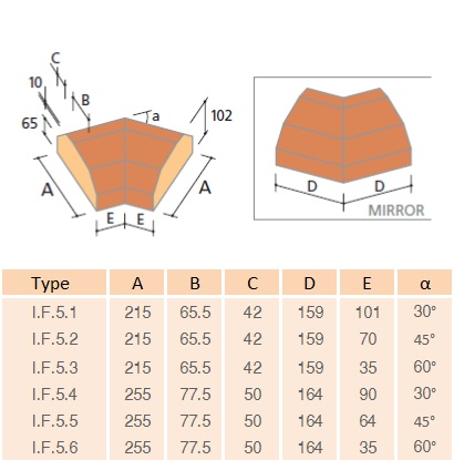 IF5 Faceted Capping Angle