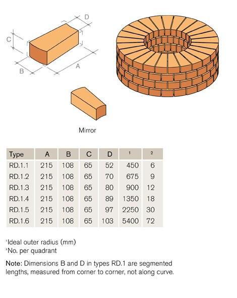 RD1 Radial Header