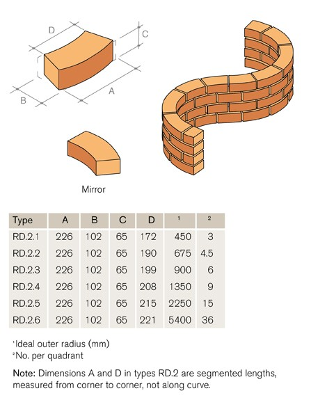 RD2 Radial Stretcher